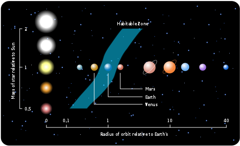 The habitable zone for the Sun. As shown, it does not extend out to Mars.