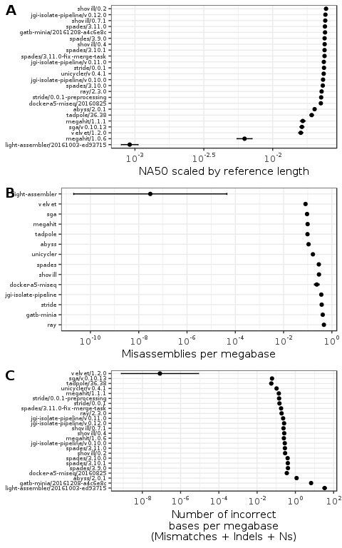 Figure 2: Plot of assembly quality metrics by genome and assembler.
