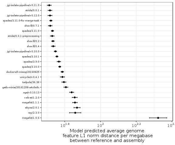 Figure 4: Plot of assembler average genome feature L1 norm distance coefficients.