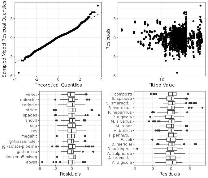 Figure 5: Model checking plots for NA50 fitted model.