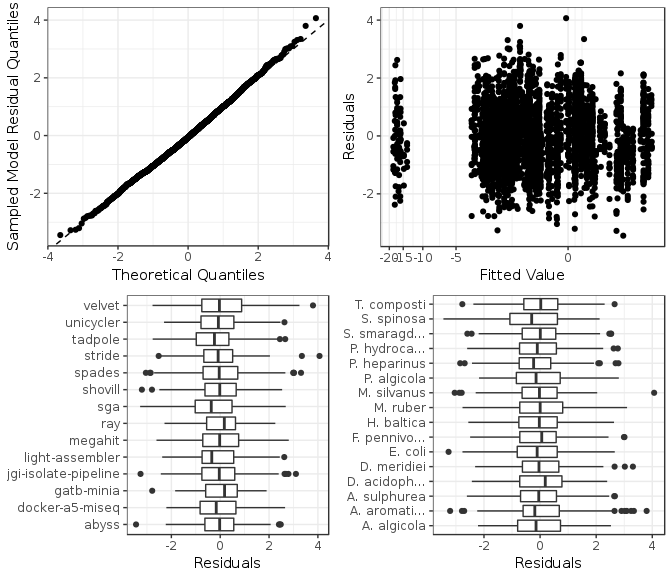 Figure 6: Model checking plots for misassemblies fitted model.