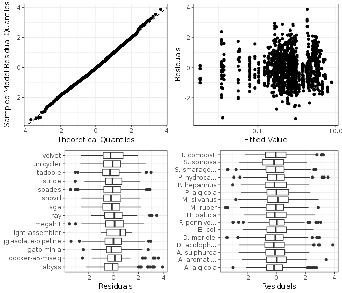 Figure 7: Model checking plots for incorrect bases model.