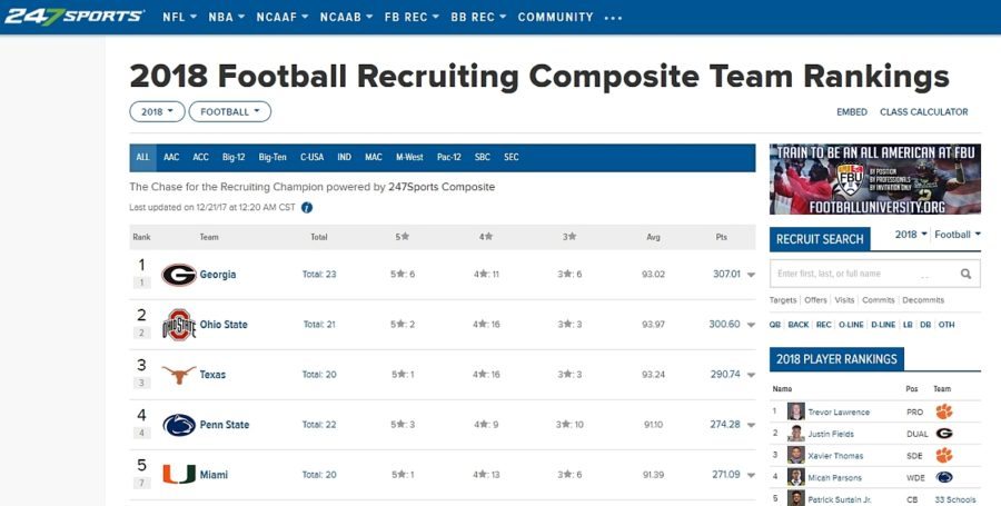 TEAM RECRUITING RANKINGS - 247SPORTS - 2017-DEC-21