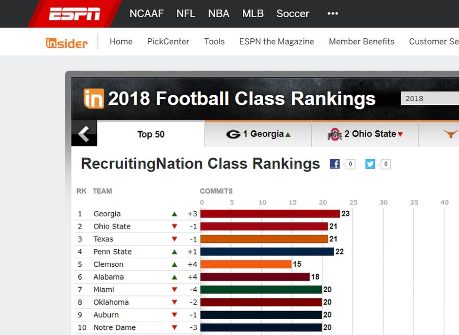 TEAM RECRUITING RANKINGS - ESPN - 2017-DEC-21