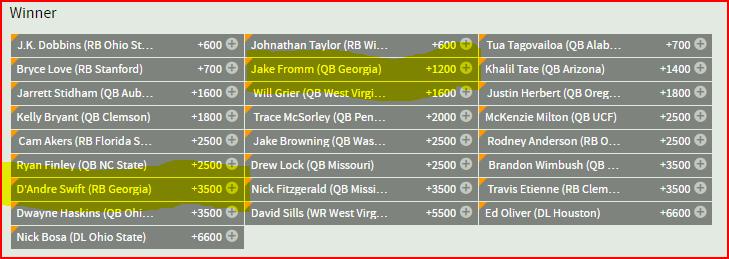 2018 Heisman Trophy odds
