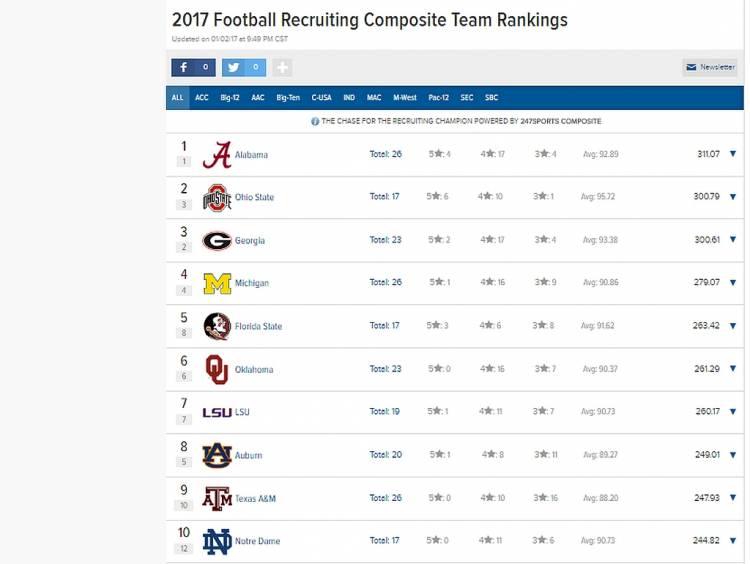 247 Sports 2017 Team Recruiting Rankings 01-03-2017