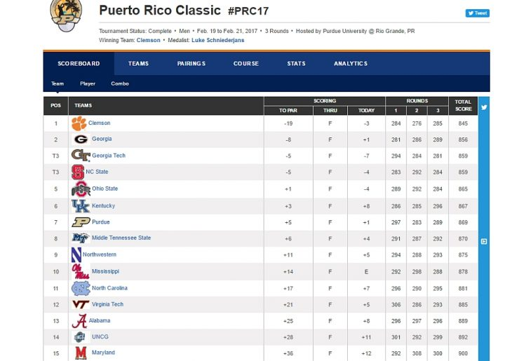Leaderboard after final round 3 of the 2017 Puerto Rico Classic