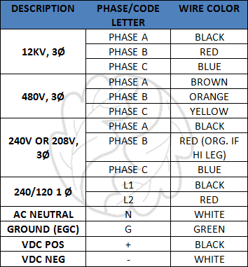 color_conductors_chart2 color coding conductors for photovoltaic systems blue oak energy ac wiring color code at soozxer.org