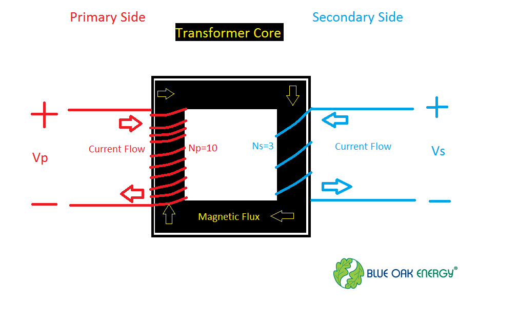 Transformer basics for solar power plants blue oak energy figure 1 the primary voltage is either stepped up or stepped down depending on the greentooth Choice Image