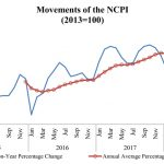 Inflation decreases in September
