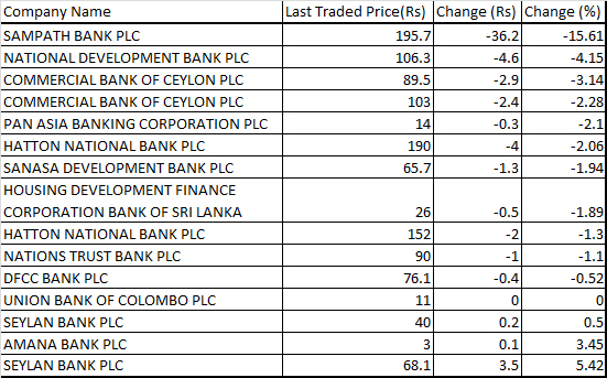 Sri Lanka's Banking Sector shares fall, indices at a 5 year low March, 1, 2019 Banks-Drop-01.03.2019
