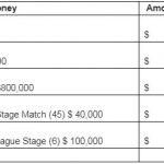 $ 10 Million Prize Pot for ICC Men's Cricket World Cup 2019