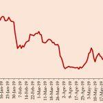 Will the Sri Lankan Rupee Continue to Climb in 2019?