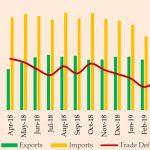 Sri Lanka's trade deficit shrinks