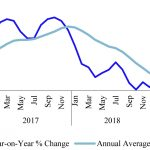 Inflation decreased in May 2019