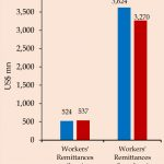 Workers' remittances up 2.5% in June