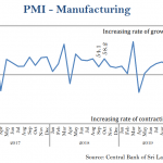 Sri Lanka's manufacturing, services activities increase in October