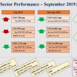 Trade deficit widens in September as export earnings decline