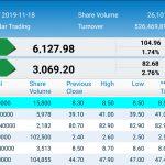 Sri Lanka stocks soar, rupee stronger
