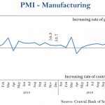 Sri Lanka's manufacturing expand at a slower rate, Services hit 24 - month high