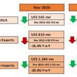 Sri Lanka's trade deficit narrows in November
