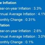 CCPI based Inflation increased to 3.3 per cent in February 2021