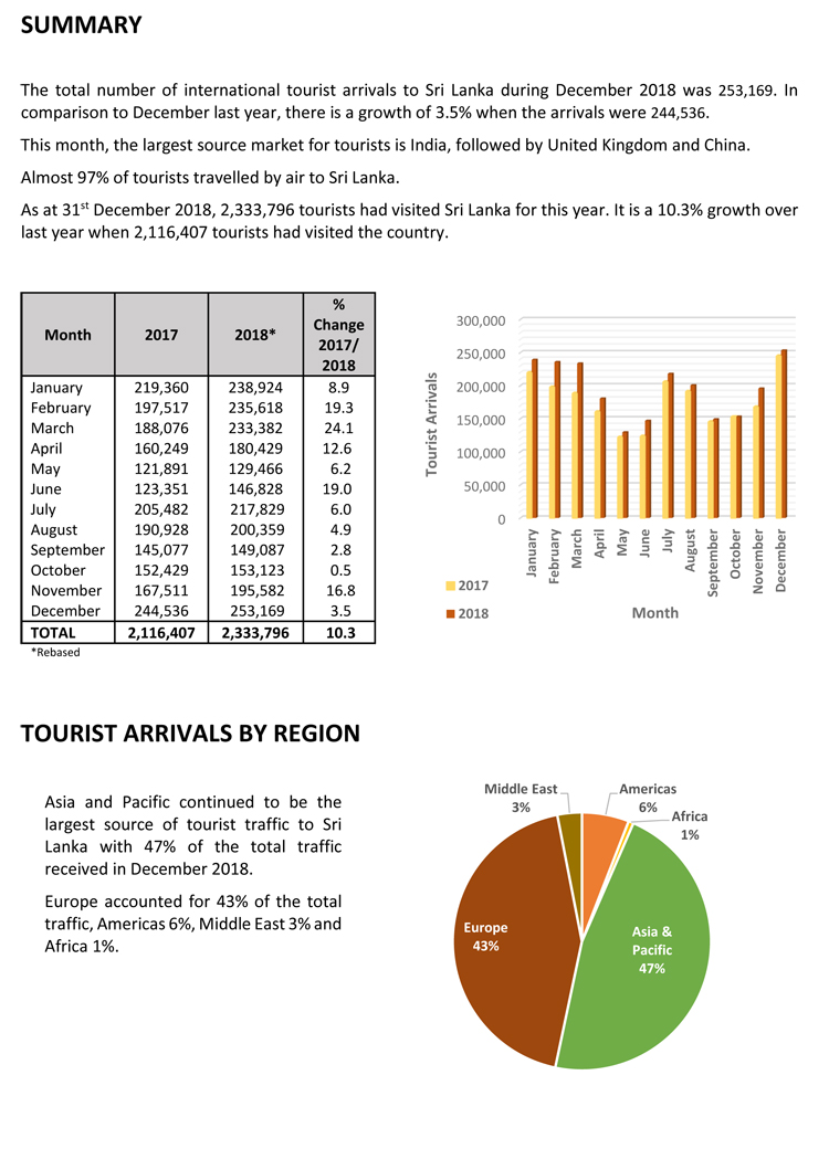 Thread for News on CSE and SL Economy  - Page 6 Sltda-tourist-arrivals-report-december-2018-2