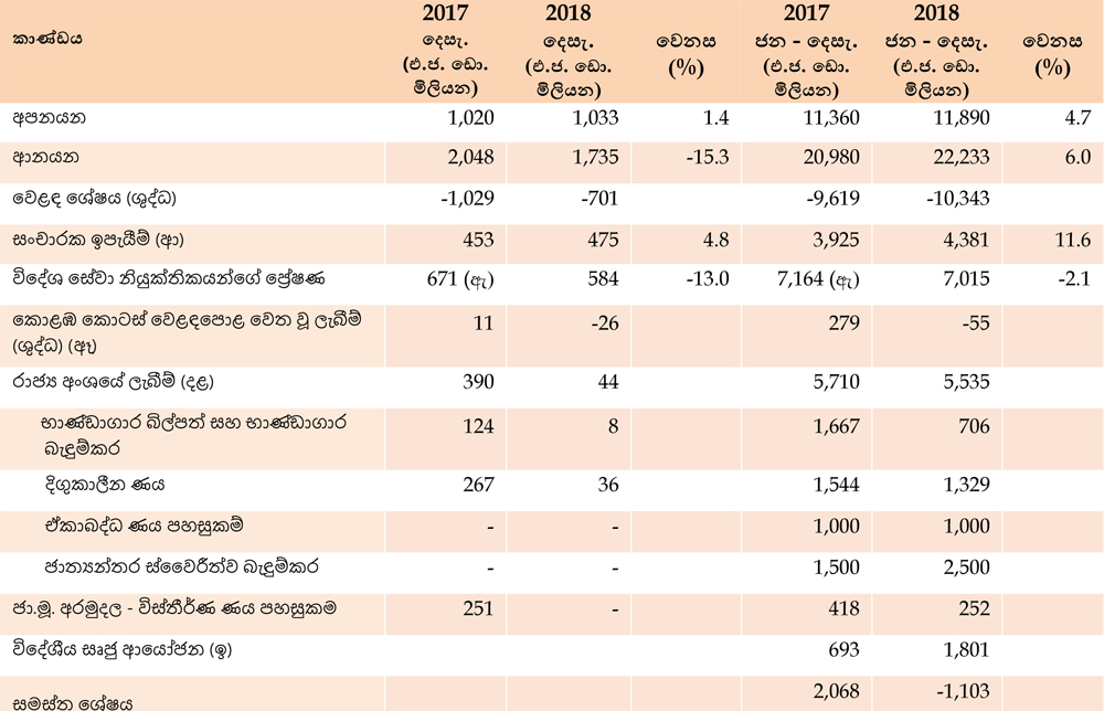 Thread for News on CSE and SL Economy  - Page 9 Press_20190313_external_sector_performance_december_2018_s-2A