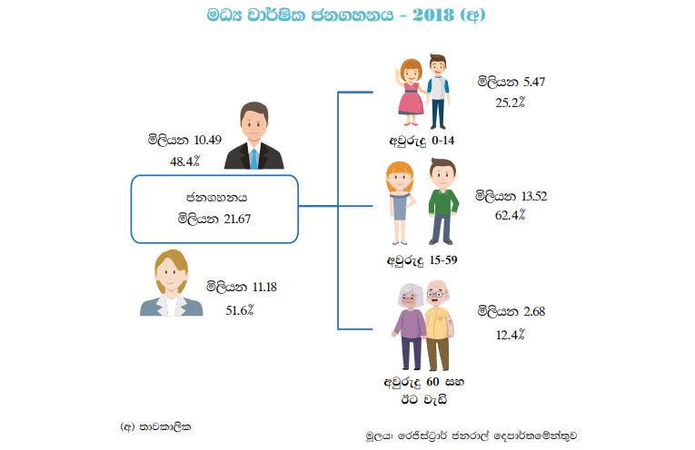 විශ්රාම ගැන්වීමේ වයස් සීමාව ඉහළ දැමීමට මහ බැංකුවෙන් යෝජනාවක් Sri-lanka-population