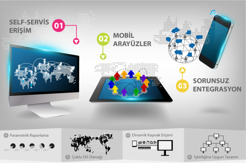 DNA Portal - Bilgi yönetim ve kurum içi iletişim platformudur