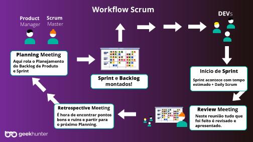 imagem do fluxo de trabalho scrum produzida pela Geekhunter