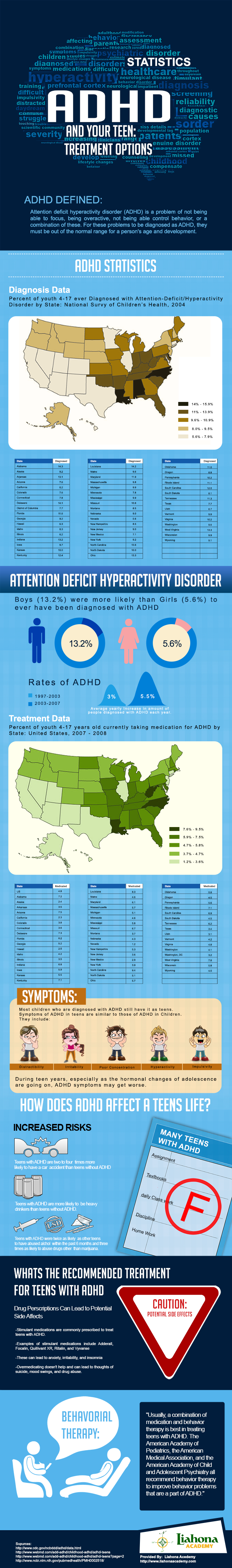 Adhd Behind Behavior >> ADHD and Your Teen Treatment Options (Infographic)