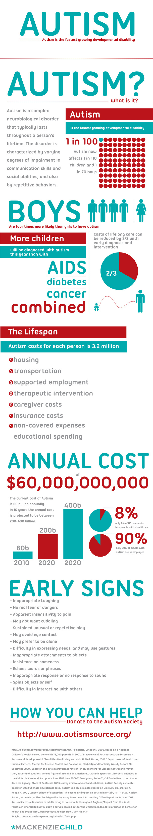 Autism What Is It Infograph