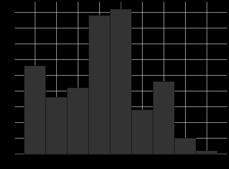 R histogram binwidth