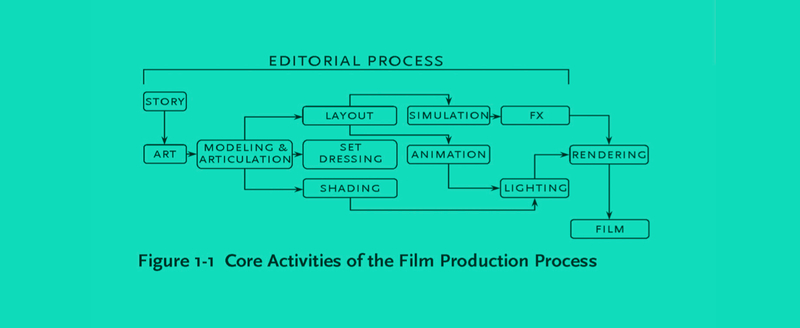 Traditional animation process