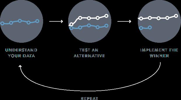 02 - AB process