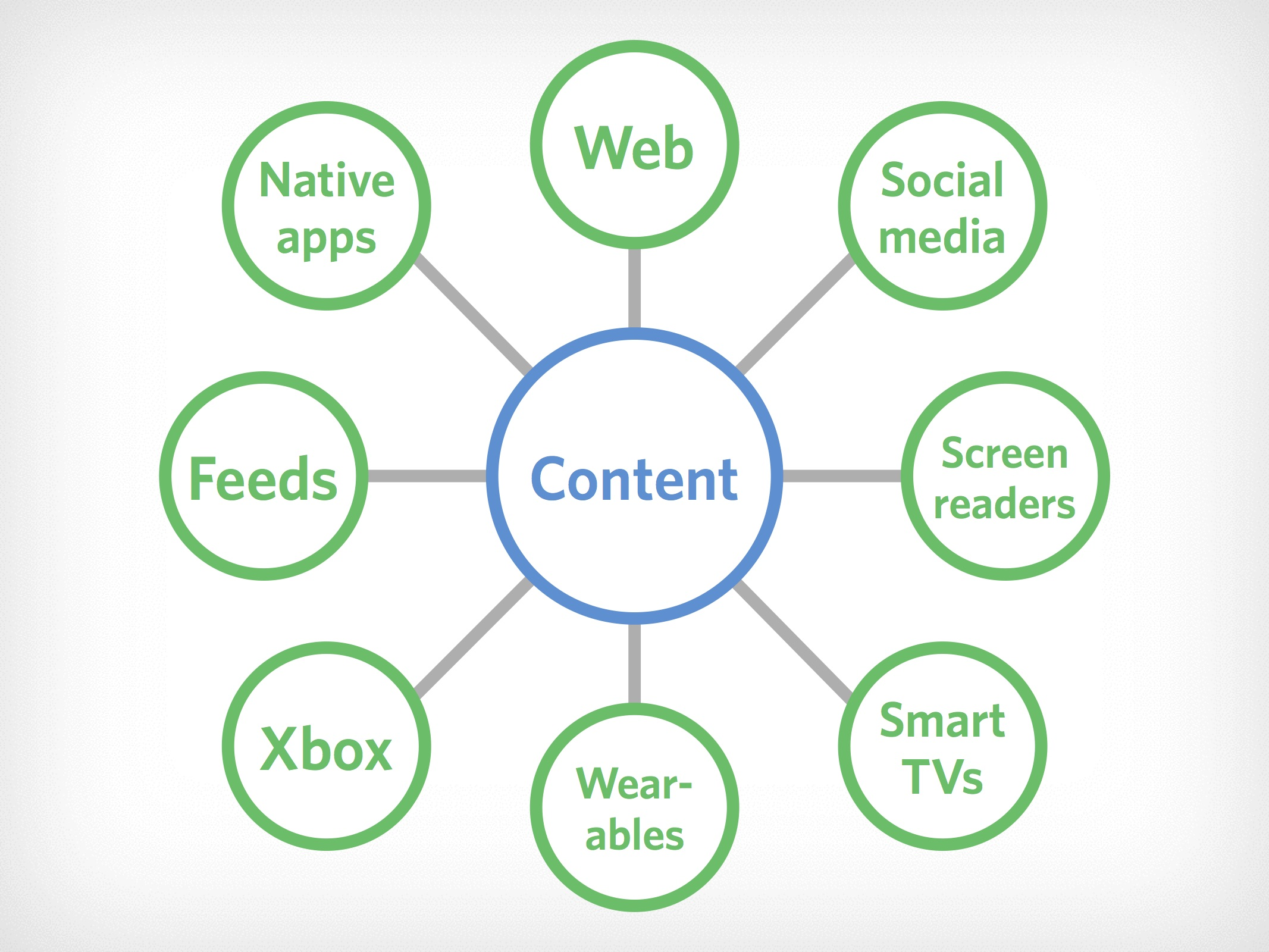 Start with content