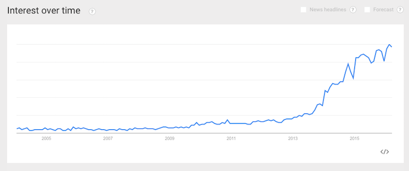 "Source: Google Trends for phrase ""Internet of Things."""