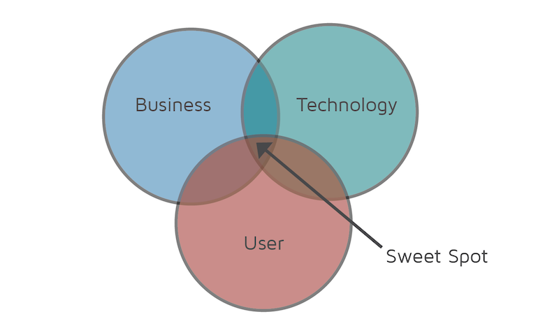 The business sweet spot versus the user sweet spot.