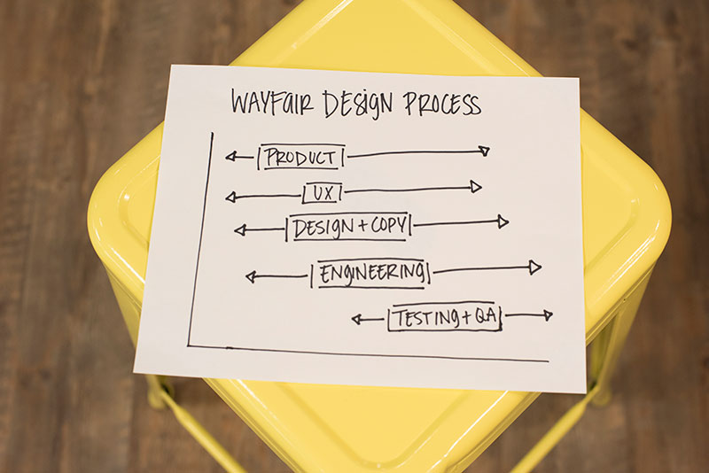 Wayfair Design Process