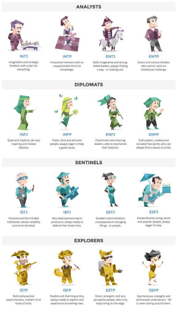 Image: 16Personalities.com/Personality-Types. You can find lots of great information about each personality type on 16personalities.com.