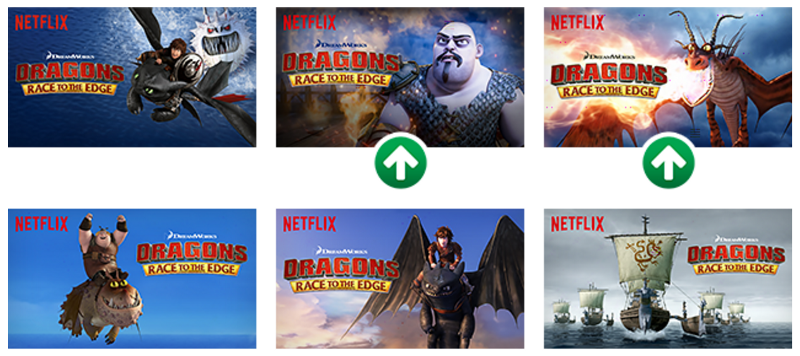 Image from the Netflix blog. The 2 marked images significantly outperformed all others.