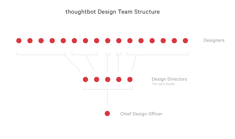 thoughtbot-struc