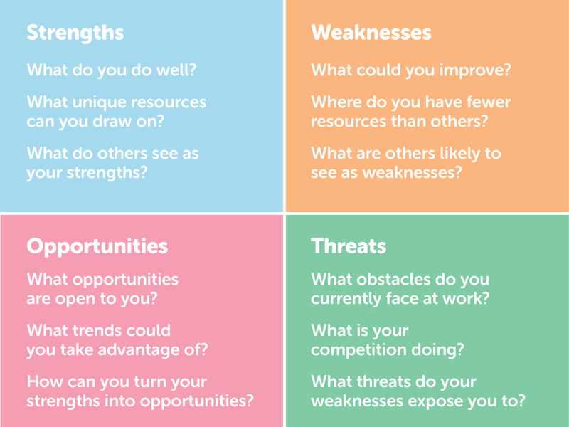 what are your strengths and weaknesses We all have unique strengths and weaknesses that compose who we are but don't just focus on the weaknesses -- you need to develop your strengths.