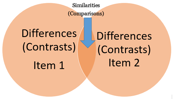 subject-by-subject structure compare and contrast essay Tip sheet writing a compare/contrast paper a compare and contrast essay examines two or more topics (objects, people, or ideas, for example), comparing their.