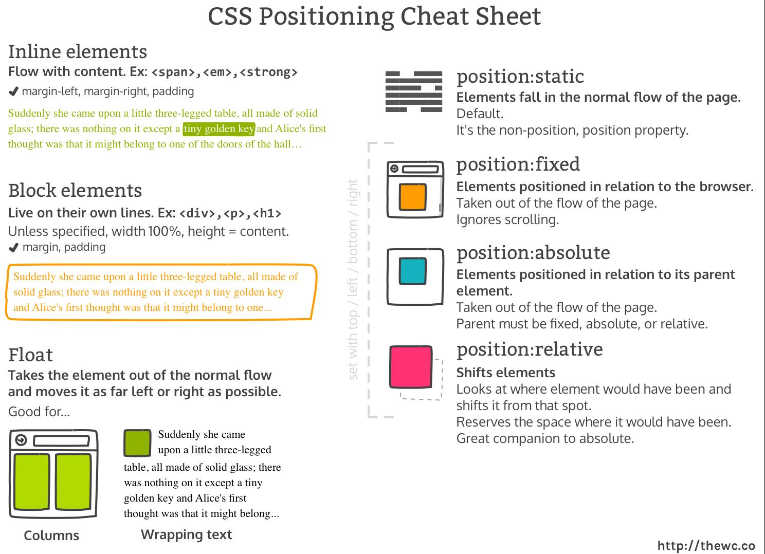 CSS Layouts Cheat Sheet