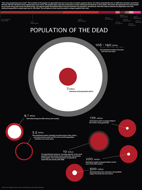 Infograph mapping Earth's popluation since the dawn of man