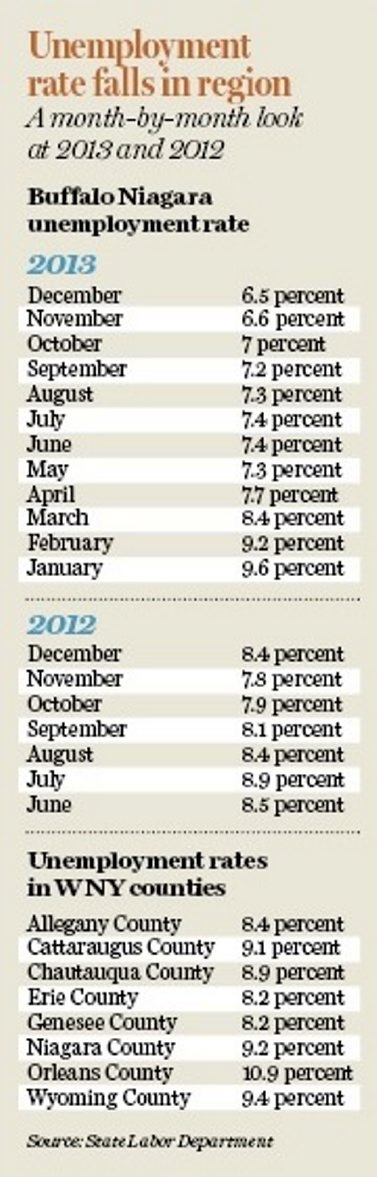 Chart shows a month by month look at jobless figures in 2013 and 2012.