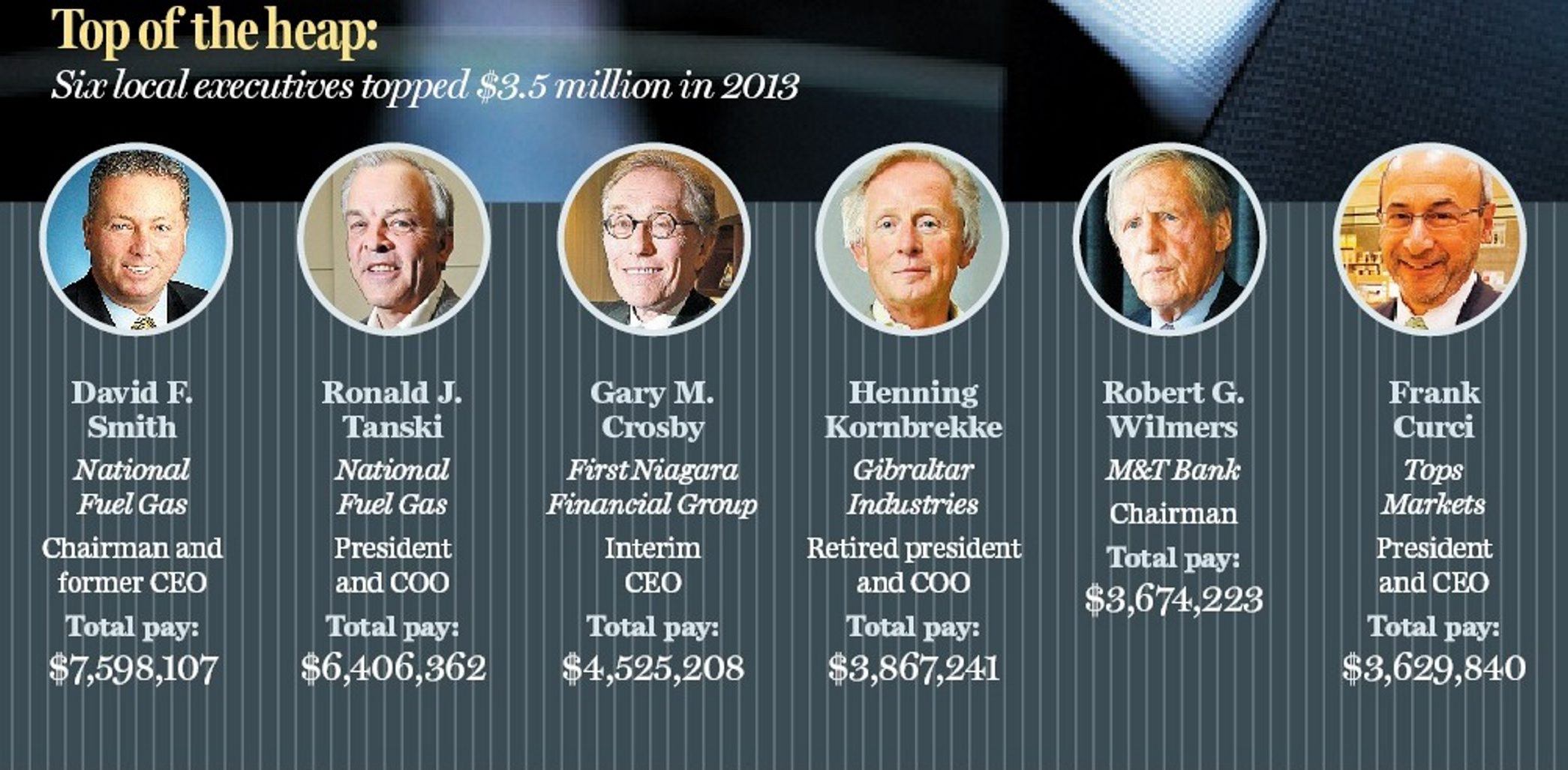 Six local executives topped $3.5 million in 2013.