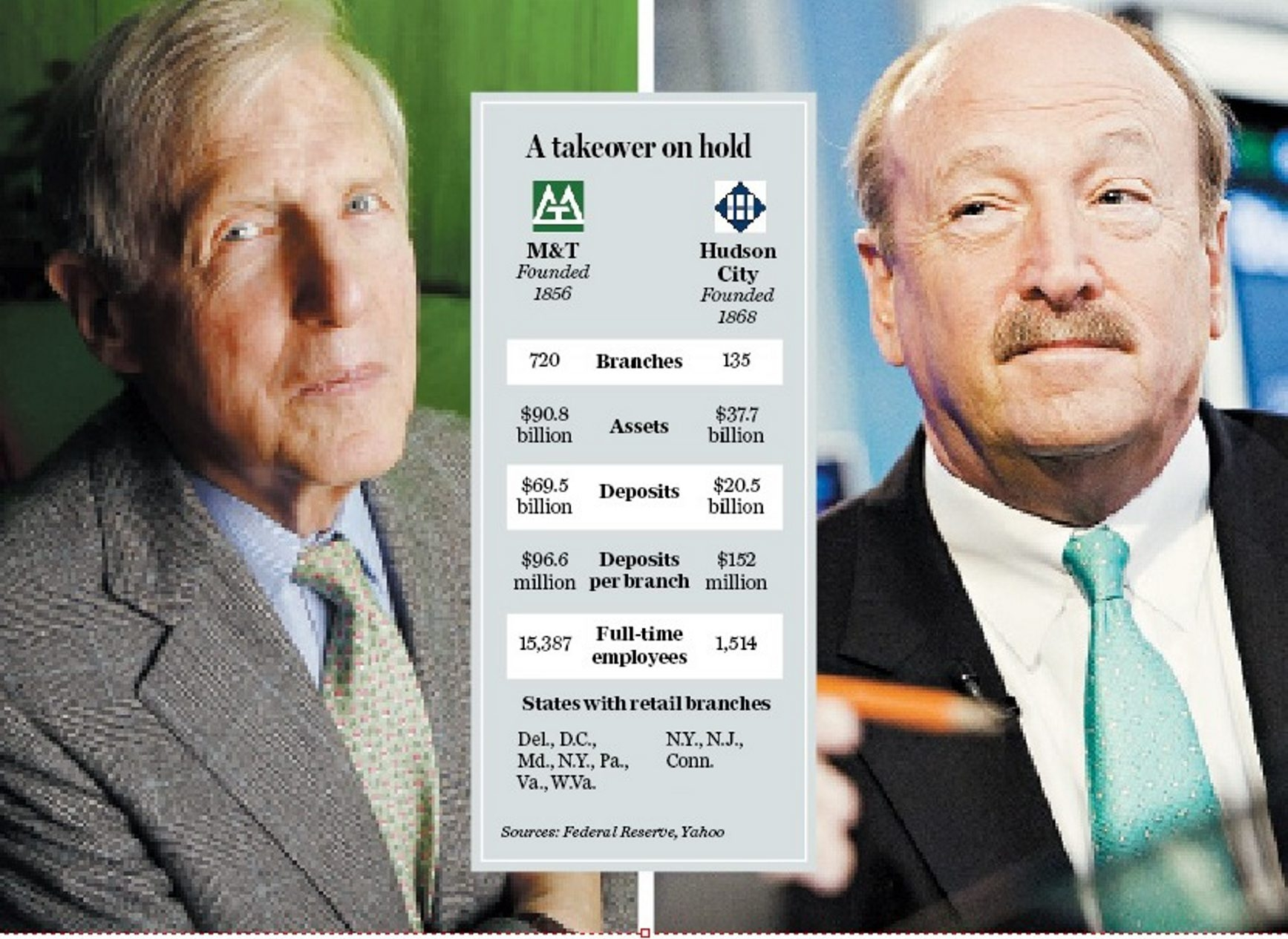 Chairman and CEO Bob Wilmers, left, has M&T moving closer to becoming a top 10 bank in the U.S. At right, Ronald Hermance, chief executive officer of Hudson City, could terminate the deal without a financial penalty. (Wilmers photo by Derek Gee/Buffalo News)